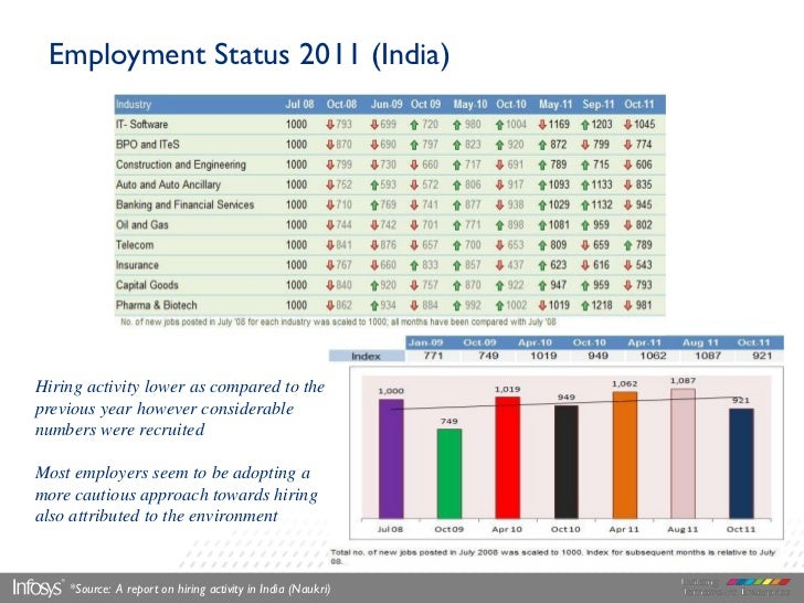 Employment Status 2011 (India)Hiring activity lower as compared to theprevious year however considerablenumbers were recru...