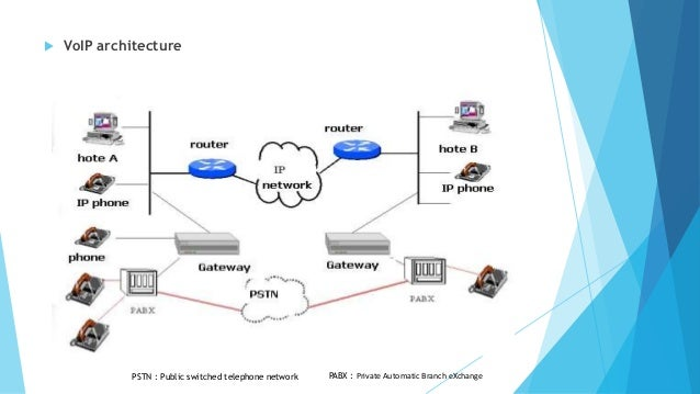 Voice over ip voip and streaming 6 voip architecture ccuart Choice Image