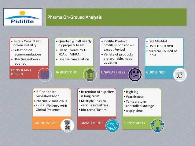 Puf Medical Abbreviation : Pidilite pharmaceutical scope