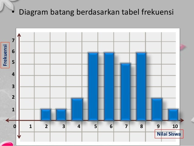 Penyajian data statistik ppt 20 diagram batang berdasarkan tabel frekuensi ccuart Image collections