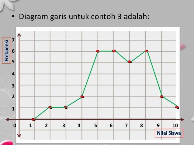 Contoh soal diagram garis beserta penjelasannya online schematic penyajian data statistik ppt rh slideshare net contoh diagram batang contoh soal diagram kotak garis dan pembahasannya ccuart Images