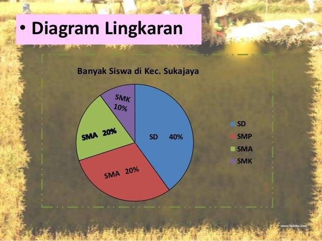 Penyajian data statistik ppt 25 diagram lingkaran ccuart Gallery