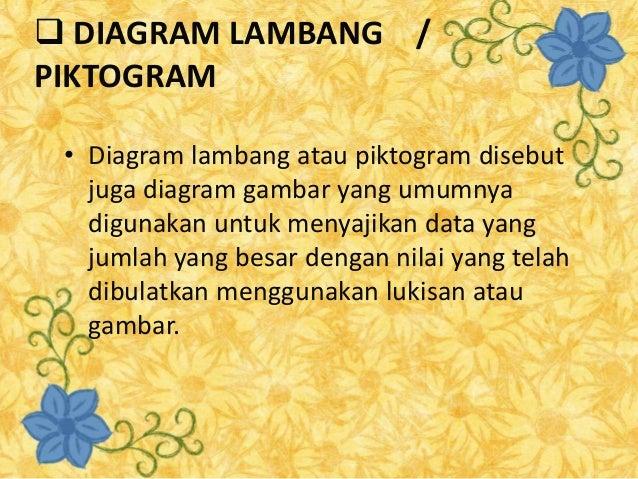 Penyajian data statistik ppt 8 diagram lambang piktogram ccuart Choice Image