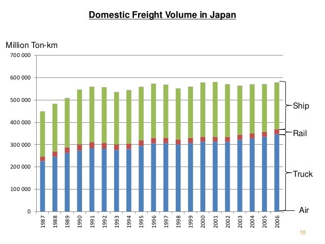 Domestic Freight Volume in Japan 10 0 100 000 200 000 300 000 400 000 500 000 600 000 700 000 1987 1988 1989 1990 1991 199...