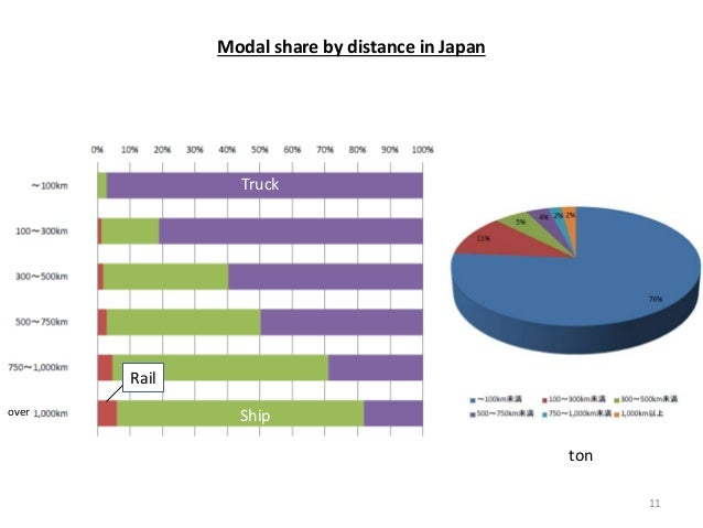 ton over Truck Ship Rail Modal share by distance in Japan 11