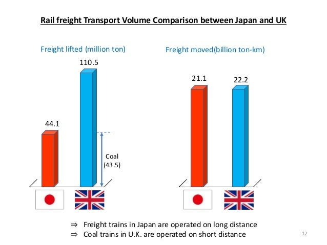 Rail freight Transport Volume Comparison between Japan and UK ⇒ Freight trains in Japan are operated on long distance ⇒ Co...