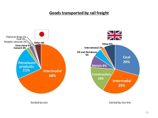 Goods transported by rail freight Intermodal 68% Intermodal 29% Petroleum products 21% Coal 29% Construction 18% Metals 8%...