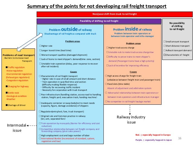 Problem outsideof railway Disadvantage of rail freight as compared with truck Causes ○Characteristic of rail freight trans...