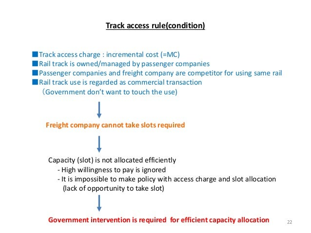 Track access rule(condition) ■Track access charge : incremental cost (=MC) ■Rail track is owned/managed by passenger compa...