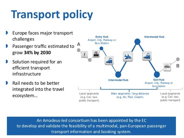 Transport policy  Europe faces major transport challenges  Passenger traffic estimated to A grow 34% by 2030  Entry Hub ...