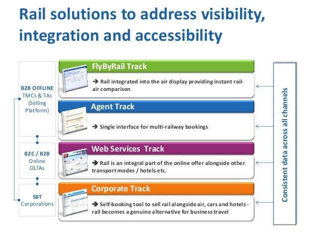 Rail solutions to address visibility, integration and accessibility B2B OFFLINE TMCs & TAs (Selling Platform)   Rail inte...
