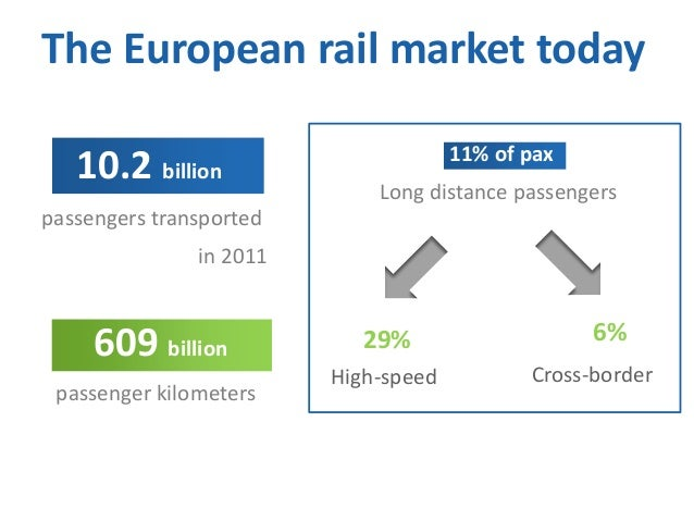 The European rail market today 10.2 billion  11% of pax Long distance passengers  passengers transported in 2011  609 bill...