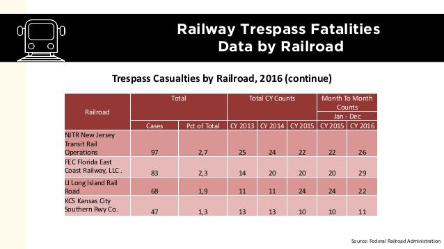 Railroad Crossing & Train Accidents [Data Snapshot]