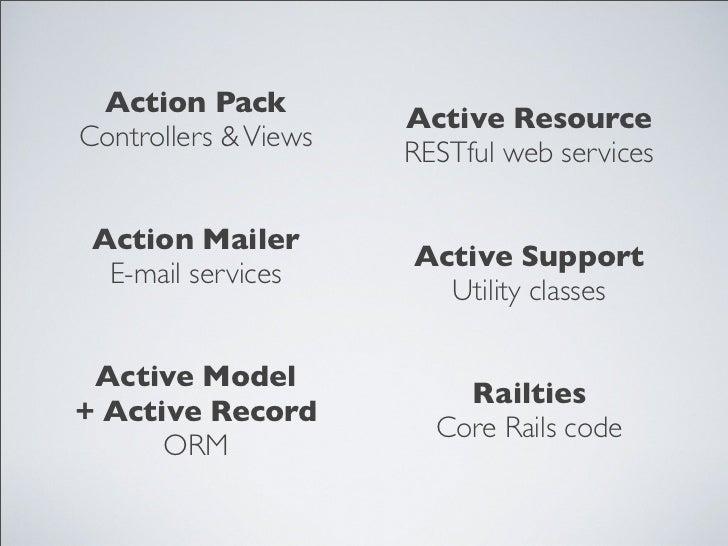 Desenvolvimento ágil de software com Ruby on Rails