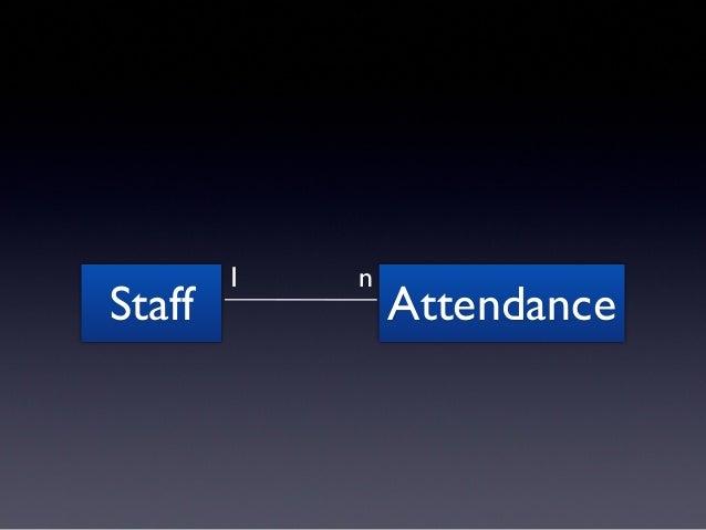 """問題  @attendance.staff #=> nil  Staff.unscoped { @attendance.staff #=> <#Staff> }  そもそも、""""削除"""" ではないのでは...??"""