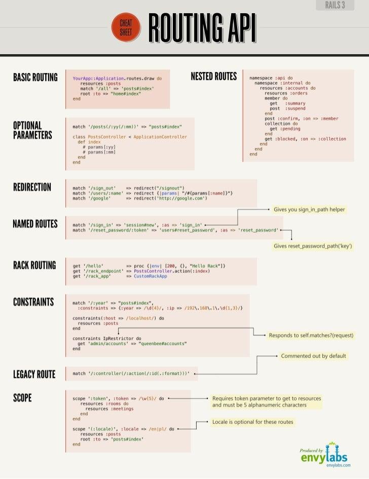 Rails_3_Cheat_Sheets