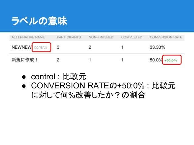 ラベルの意味 ● control : 比較元 ● CONVERSION RATEの+50:0% : 比較元   に対して何%改善したか?の割合