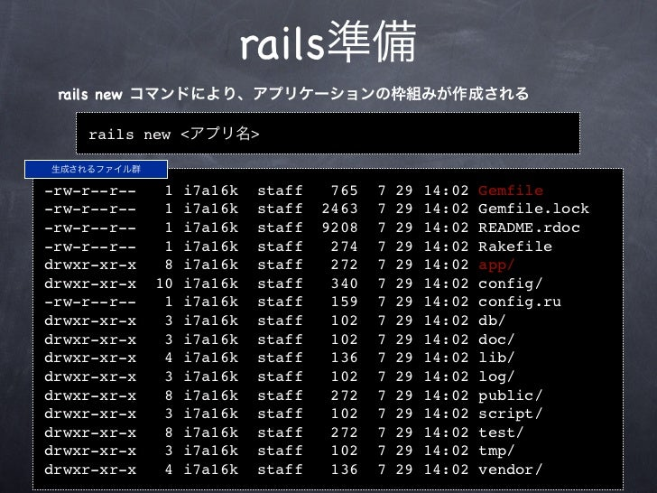 rails準備 rails new コマンドにより、アプリケーションの枠組みが作成される    rails new <アプリ名>生成されるファイル群-rw-r--r--    1   i7a16k   staff    765   7   29...