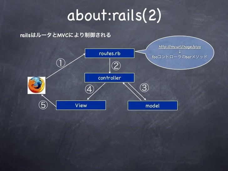 about:rails(2)railsはルータとMVCにより制御される                                        http://my.url/hoge/piyo                        ...