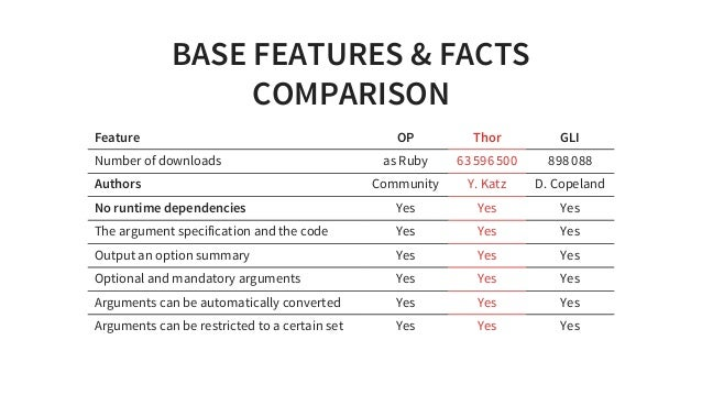 BASEFEATURES&FACTS COMPARISON Feature OP Thor GLI Numberofdownloads asRuby 63596500 898088 Authors Community Y.K...