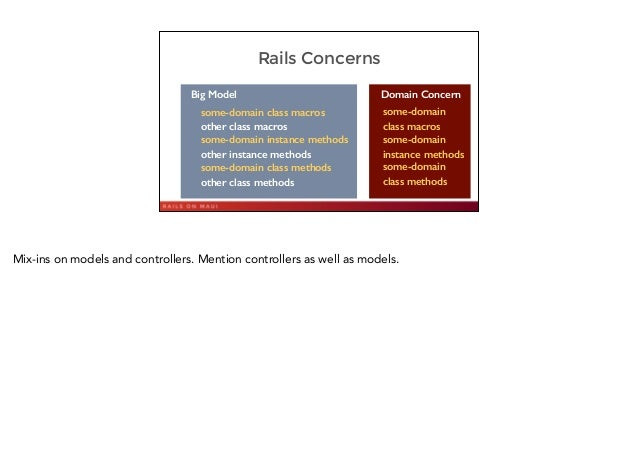 Rails Concerns 18 Big Model some-domain class macros some-domain instance methods some-domain class methods other class ma...