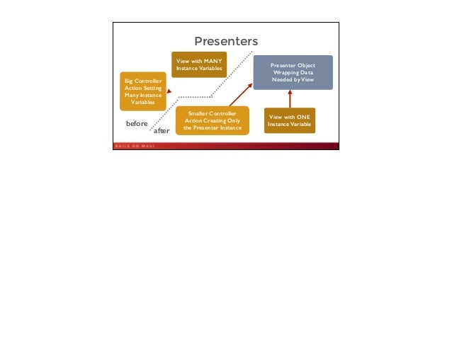Presenters 35 Presenter Object Wrapping Data Needed by View Smaller Controller Action Creating Only the Presenter Instance...