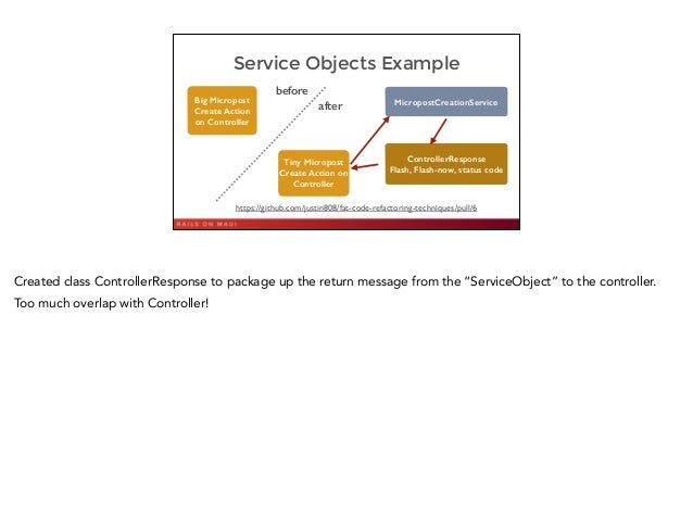 Service Objects Example 41 Big Micropost Create Action on Controller MicropostCreationService ControllerResponse Flash, Fl...