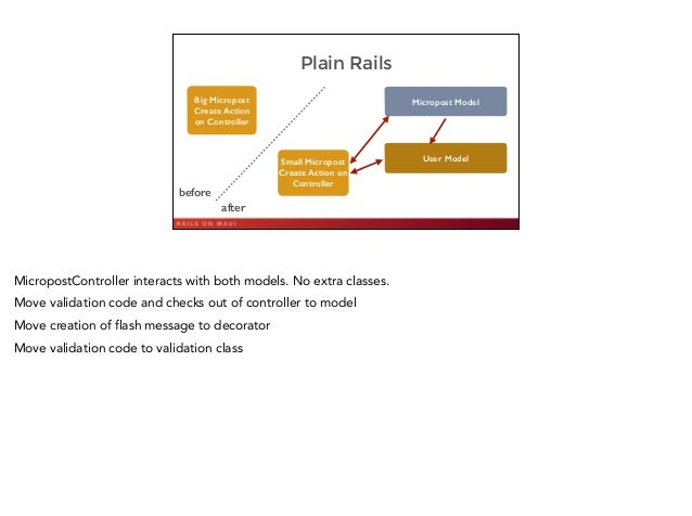 Plain Rails 46 Big Micropost Create Action on Controller Micropost Model User ModelSmall Micropost Create Action on Contro...