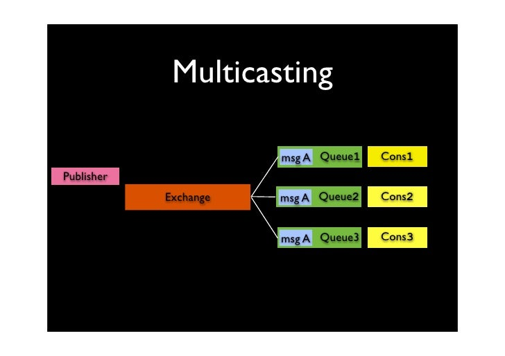 Multicasting                                        Cons1                        msg A Queue1 Publisher                   ...