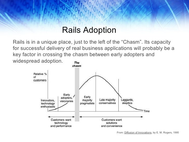 """Rails Adoption Rails is in a unique place, just to the left of the """"Chasm"""". Its capacity for successful delivery of real b..."""