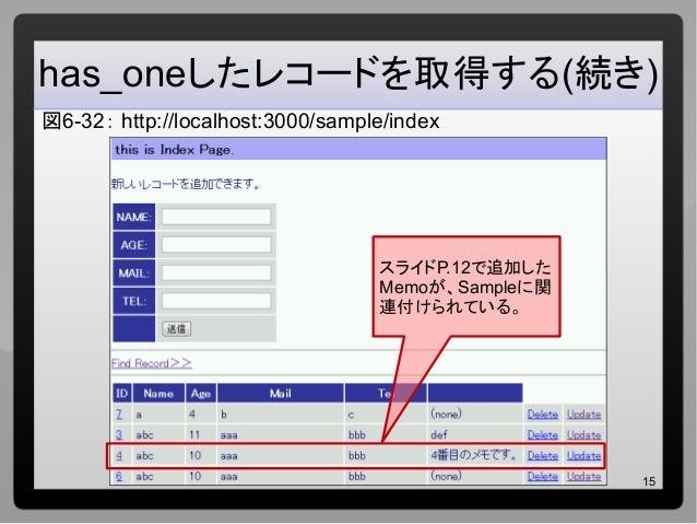 15 has_oneしたレコードを取得する(続き) 図6-32: http://localhost:3000/sample/index スライドP.12で追加した Memoが、Sampleに関 連付けられている。