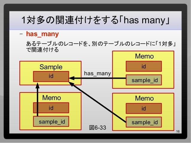 16 1対多の関連付けをする「has many」 – has_many あるテーブルのレコードを、別のテーブルのレコードに「1対多」 で関連付ける Sample id Memo id sample_id has_many Memo id sam...