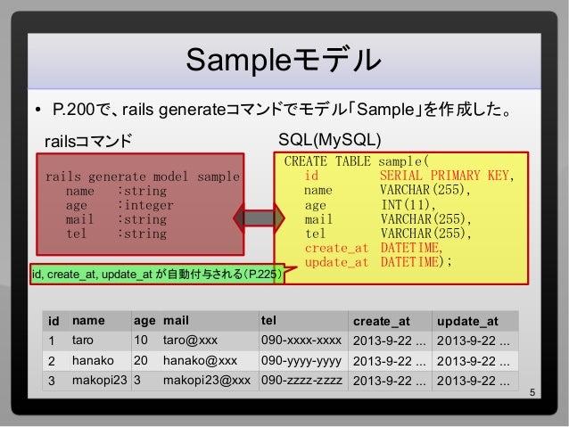 5 Sampleモデル ● P.200で、rails generateコマンドでモデル「Sample」を作成した。 rails generate model sample name :string age :integer mail :stri...