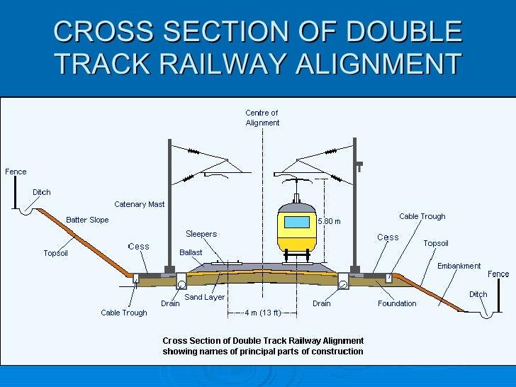 Bangladesh Railway Comunication