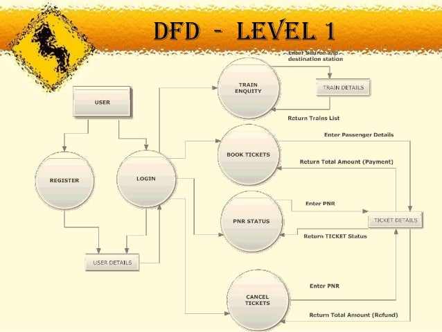 Railway booking management system dfd level 0 14 ccuart Choice Image