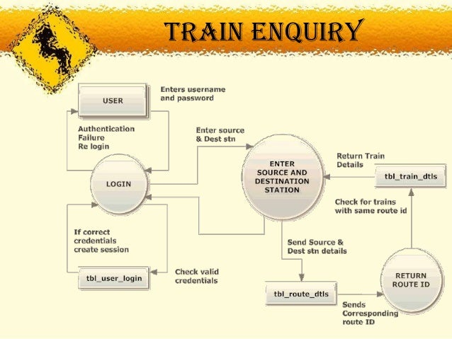 Railway booking management system dfd level 1 15 train ccuart Image collections