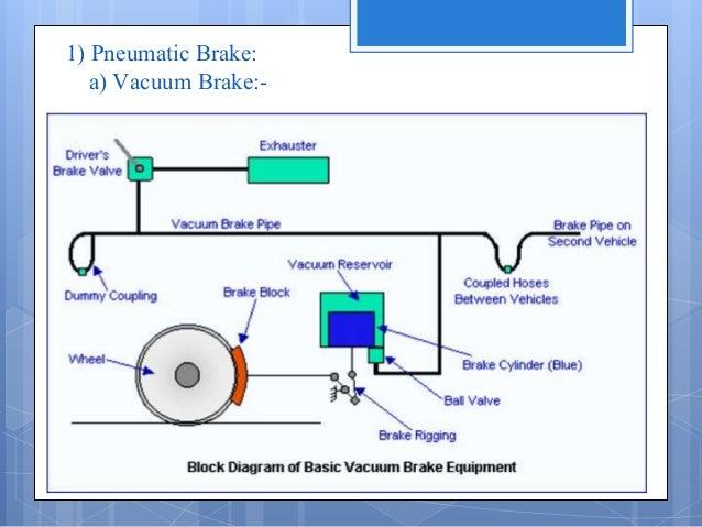 Railway Wagon Braking System Ppt