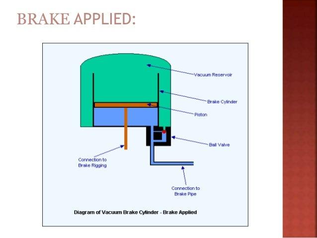 286002 presentation(s) on vacuum braking system ppt