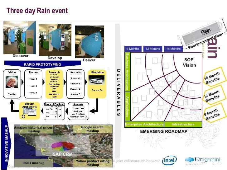 Three day Rain event D E L I V E R A B L E S Applications Enterprise Architecture Business Architecture Infrastructure SOE...