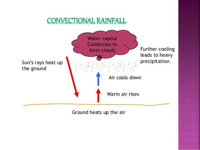 Rainfall Ppt