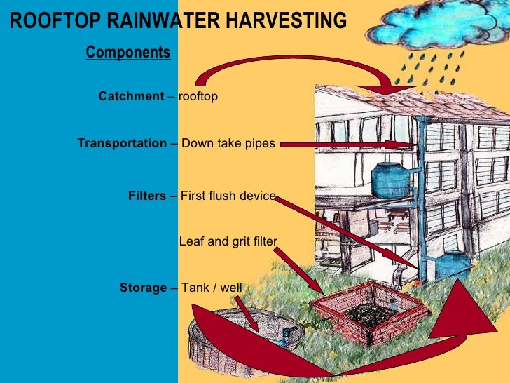 rainwater harvessting Matrix 20 alternative water guidelines for los angeles county - pdf rainwater  harvesting overview pdf symbol cleaning rainwater before.