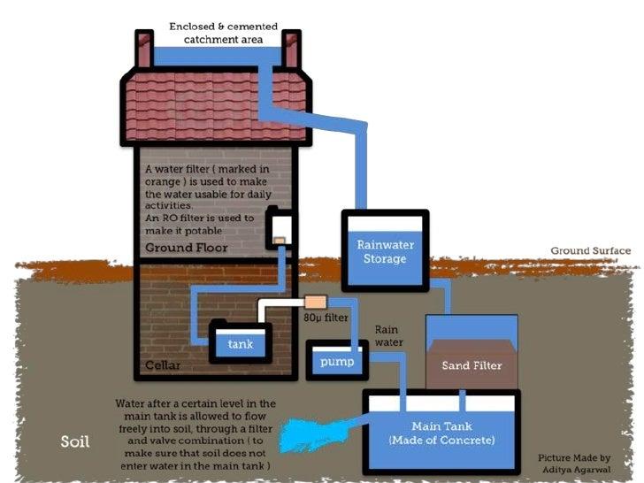 Climate Change Rainwater harvesting