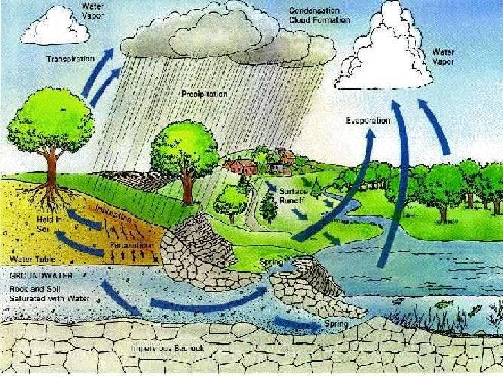 Rain water harvesting (complete)