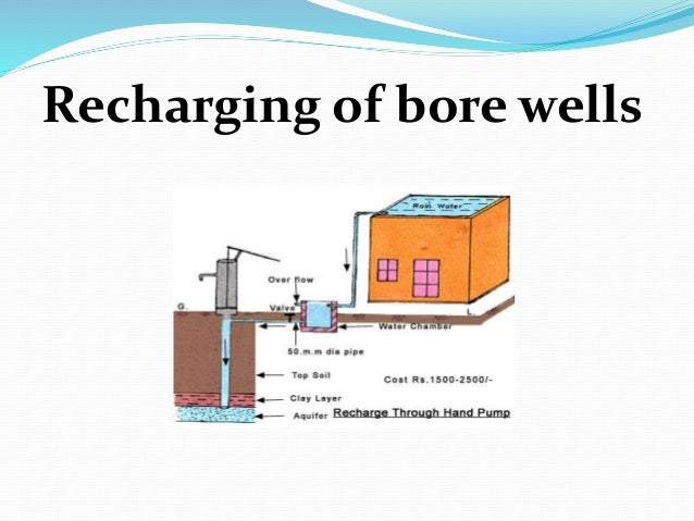 Rain Water Harvesting Presentation