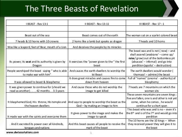 www.dwisesolutions.com 1 I BEAST - Rev 13:1 II BEAST - Rev 13:11 III BEAST - Rev 17 : 1 Beast out of the sea Beast comes o...