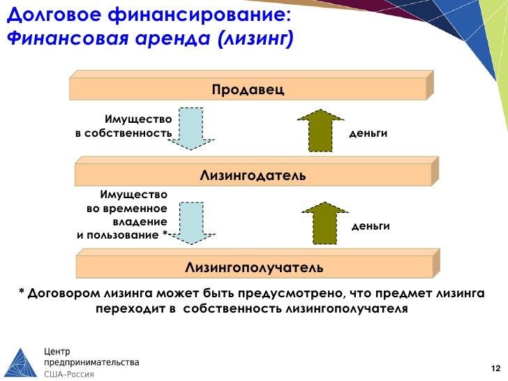 Долговое финансирование:Финансовая аренда (лизинг)                              Продавец             Имущество        в со...