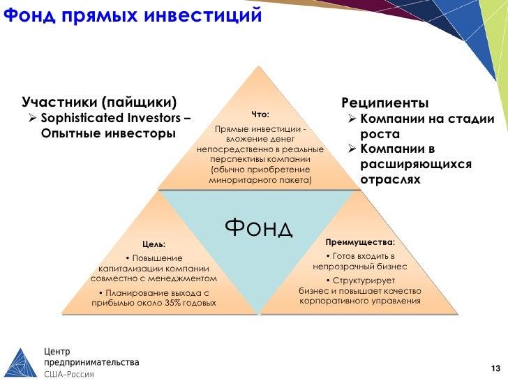 Фонд прямых инвестиций Участники (пайщики)                                            Реципиенты                          ...
