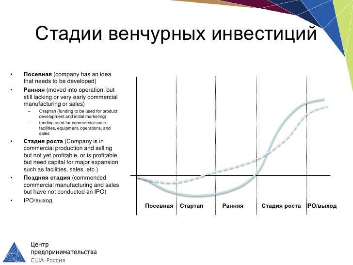 Стадии венчурных инвестиций•   Посевная (company has an idea    that needs to be developed)•   Ранняя (moved into operatio...