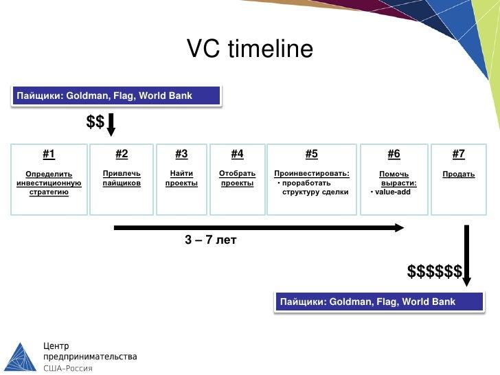 VC timelineПайщики: Goldman, Flag, World Bank                 $$     #1               #2       #3        #4              #...
