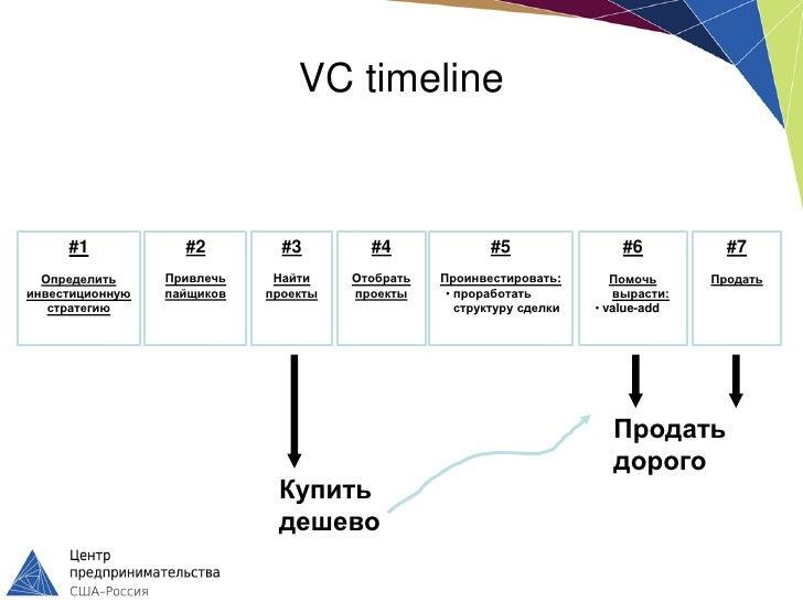 VC timeline     #1            #2         #3        #4              #5                 #6          #7  Определить     Привл...